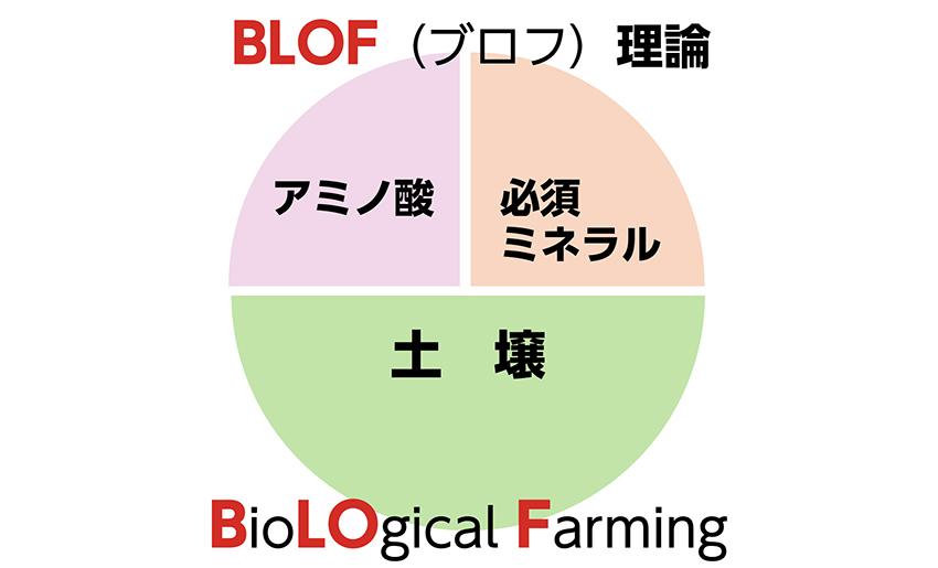 有機栽培BLOF理論
